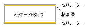 ミラパネ両面粘着の構成図